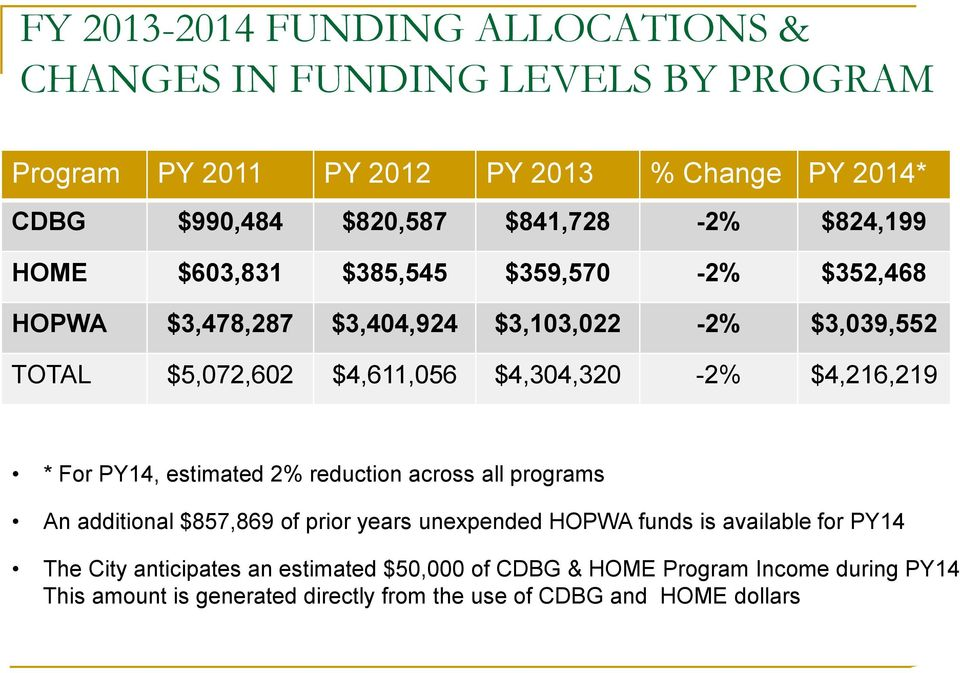 $4,304,320-2% $4,216,219 * For PY14, estimated 2% reduction across all programs An additional $857,869 of prior years unexpended HOPWA funds is