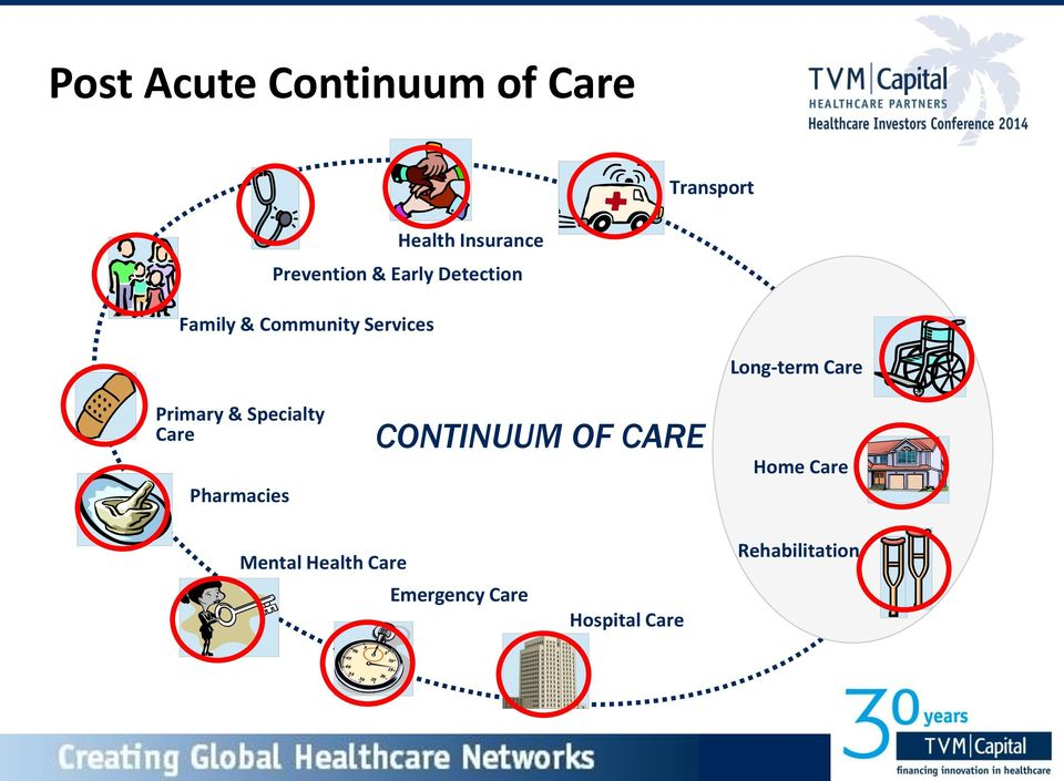 & Specialty Care Pharmacies CONTINUUM OF CARE Long-term Care