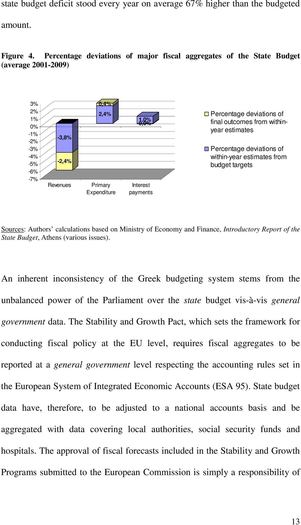 payments Percentage deviations of final outcomes from withinyear estimates Percentage deviations of within-year estimates from budget targets Sources: Authors calculations based on Ministry of