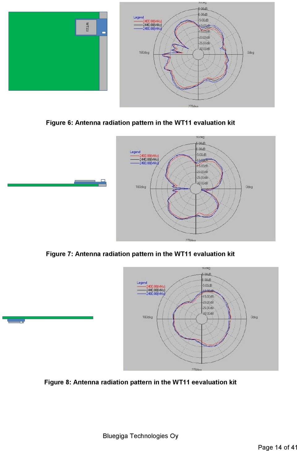 pattern in the WT11 evaluation kit Figure 8: Antenna