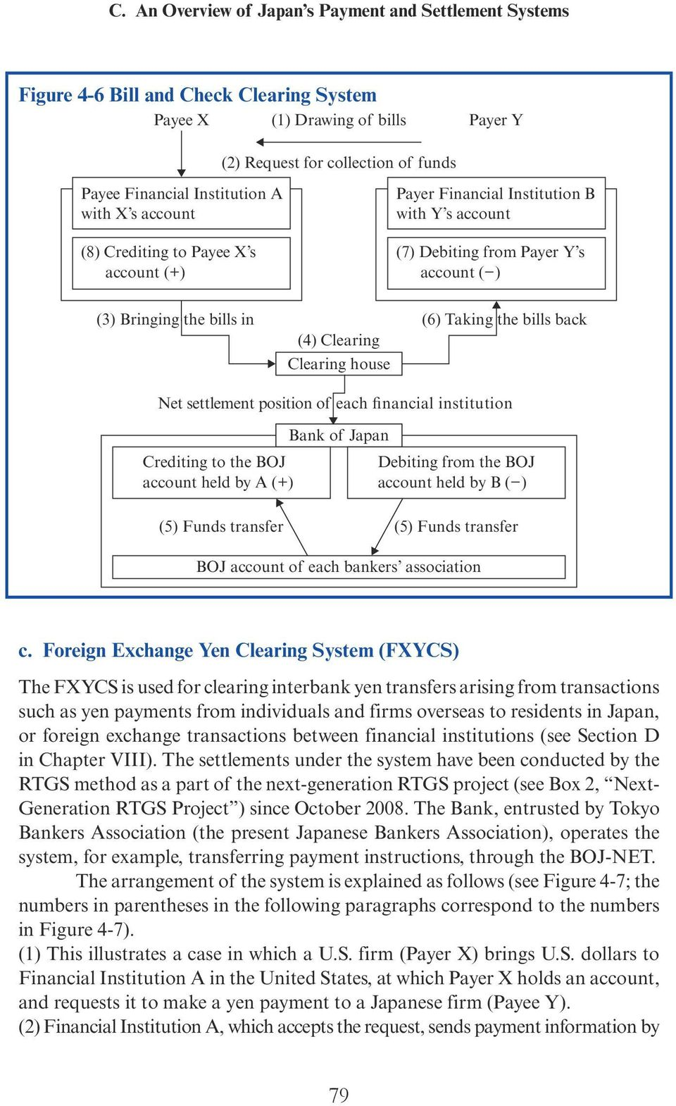 (4) Clearing Clearing house Net settlement position of each financial institution Crediting to the BOJ account held by A (+) Bank of Japan Debiting from the BOJ account held by B ( ) (5) Funds