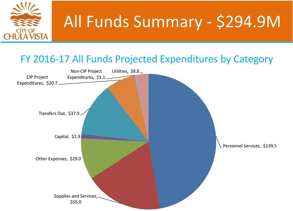 Project Expenditures, $20.7 Non CIP Project Expenditures, $1.