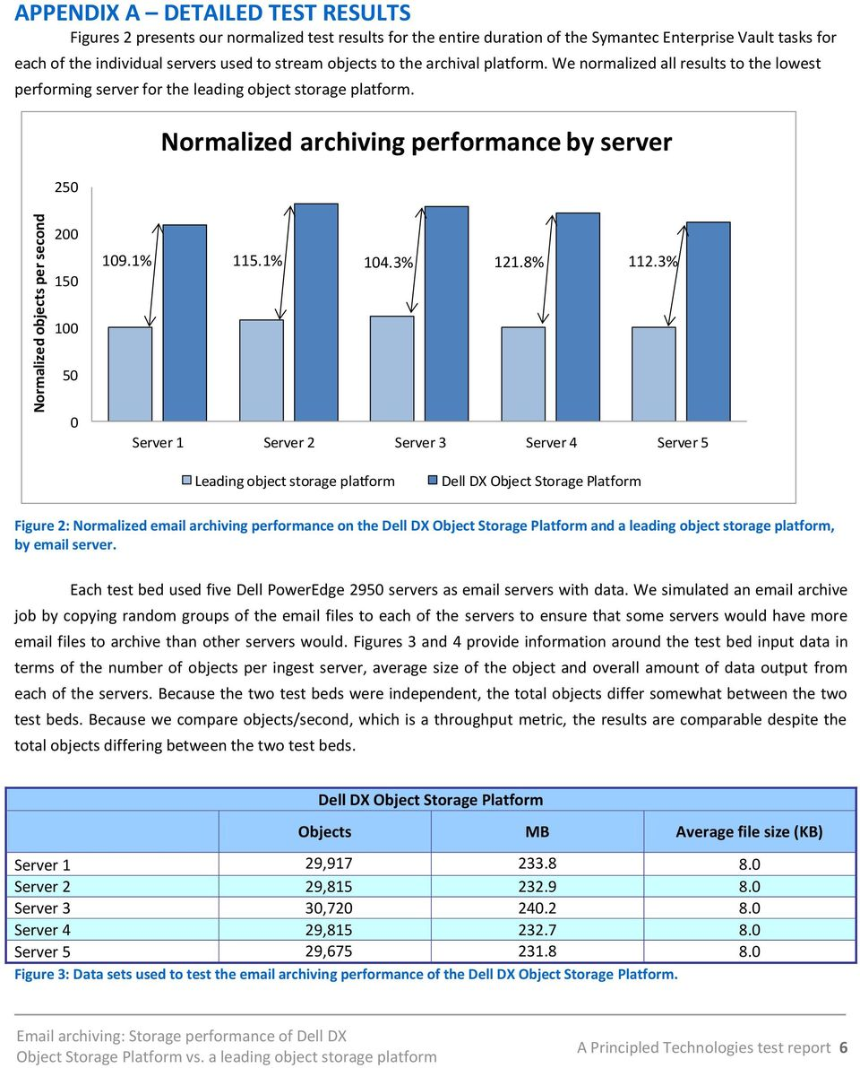 250 Normalized archiving performance by server 200 150 109.1% 115.1% 104.3% 112.3% 121.