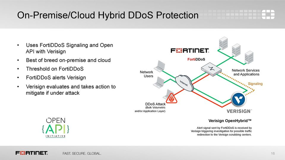 FortiDDoS Network Services and Applications Signaling DDoS Attack (Bulk Volumetric and/or Application Layer) Verisign OpenHybrid