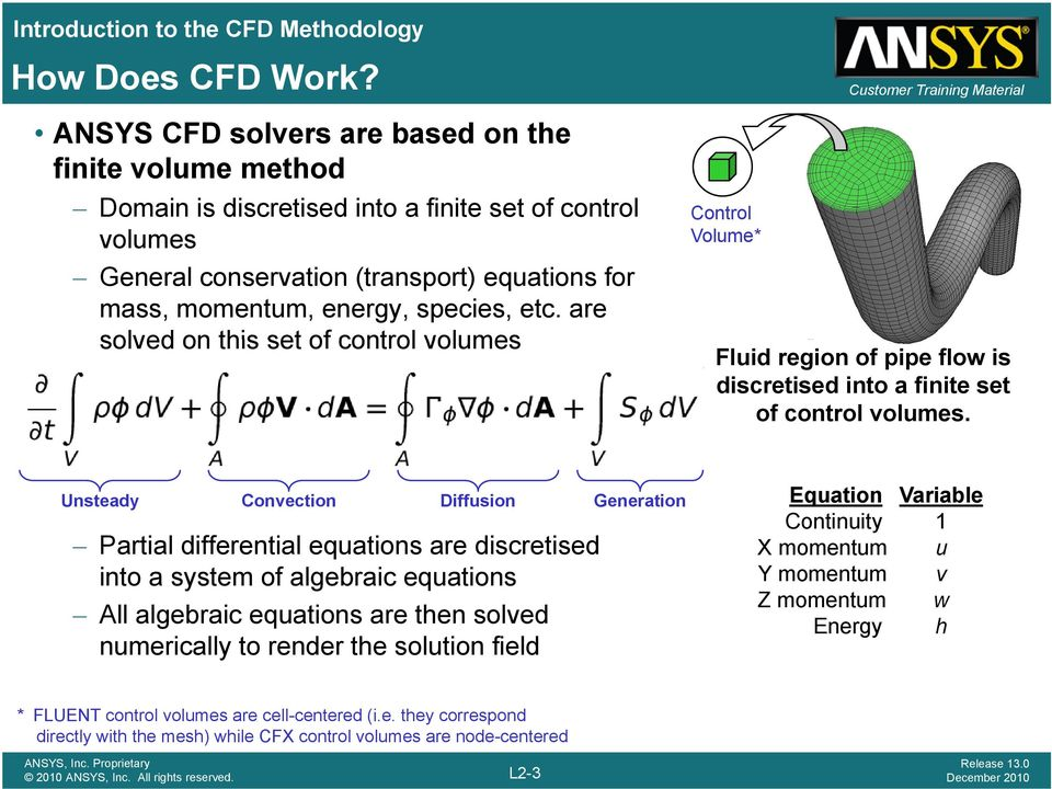 energy, species, etc. are solved on this set of control volumes Fluid region of pipe flow is discretised into a finite set of control volumes.