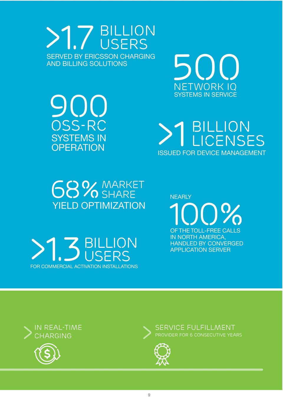 3 billion USERS for commercial Activation installations Nearly 100% of the toll-free calls in North America,