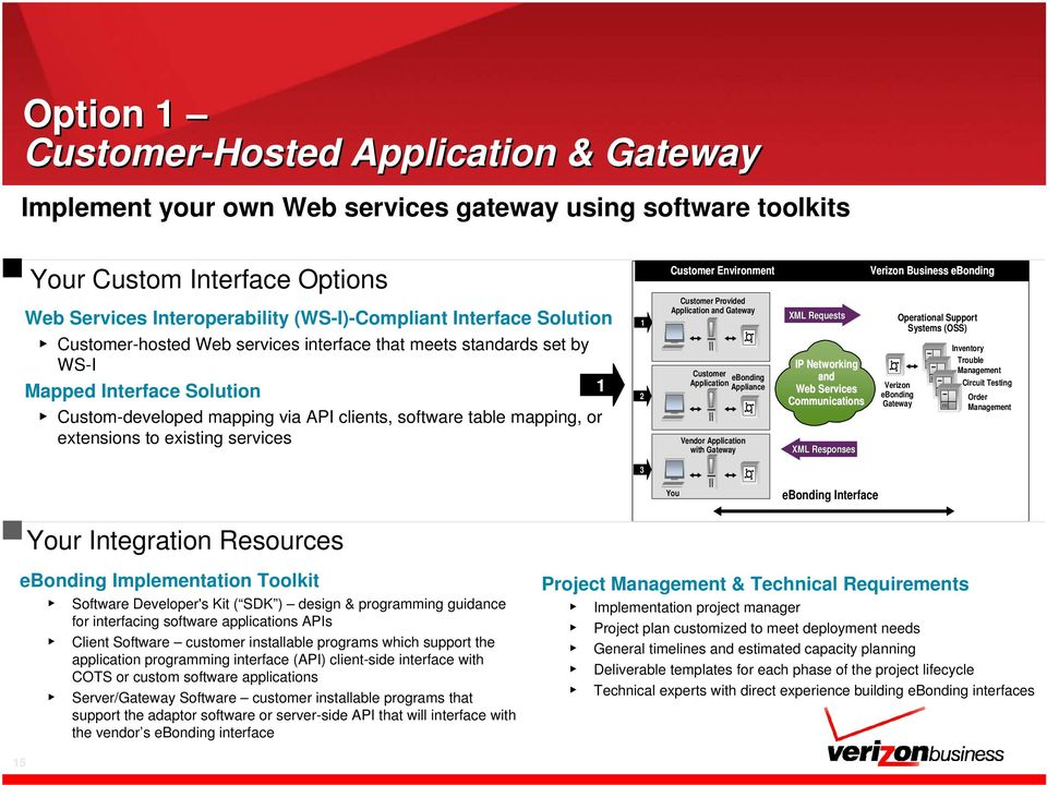 existing services 1 2 Customer Environment Customer Provided Application and Gateway Customer ebonding Application Appliance Vendor Application with Gateway XML Requests IP Networking and Web