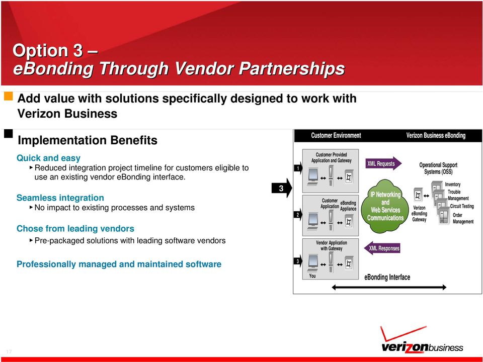 Seamless integration No impact to existing processes and systems Chose from leading vendors Pre-packaged solutions with leading software vendors 3 1 2 Customer Provided Application and Gateway