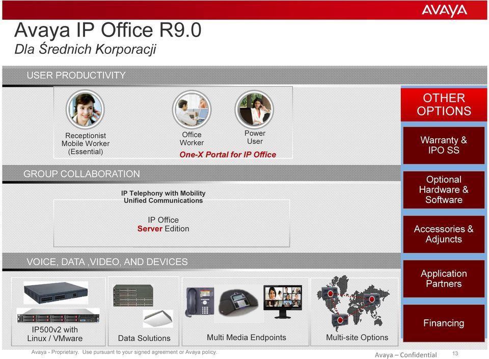 OPTIONS Warranty & IPO SS GROUP COLLABORATION IP Telephony with Mobility Unified Communications IP Office Server Edition VOICE, DATA,VIDEO, AND