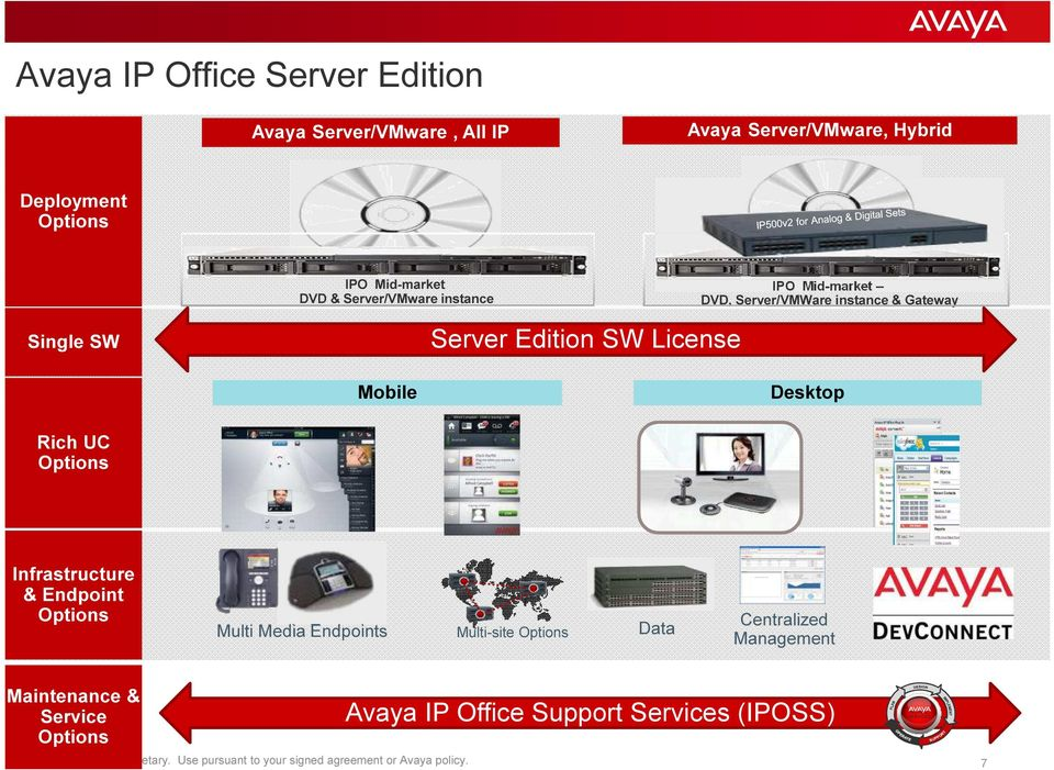 Server Edition SW License IPO Mid-market DVD, Server/VMWare instance & Gateway Mobile Desktop Rich UC Options Infrastructure &