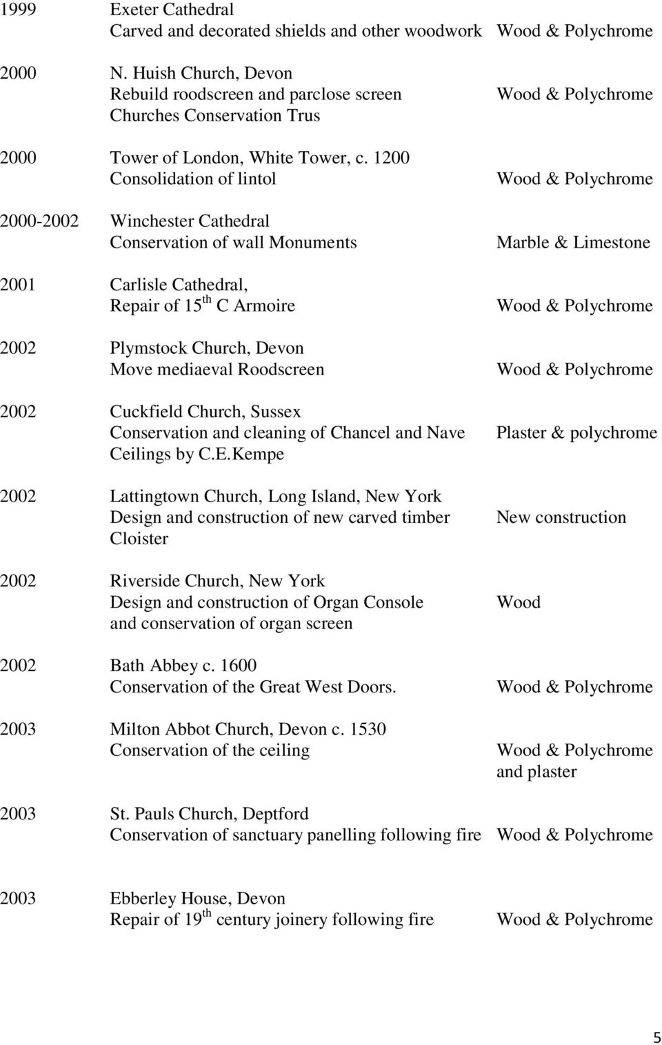 1200 Consolidation of lintol 2000-2002 Winchester Cathedral Conservation of wall Monuments 2001 Carlisle Cathedral, Repair of 15 th C Armoire 2002 Plymstock Church, Devon Move mediaeval Roodscreen