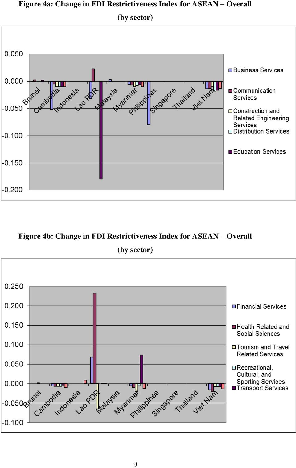 Overall (by sector) Figure 4b: Change