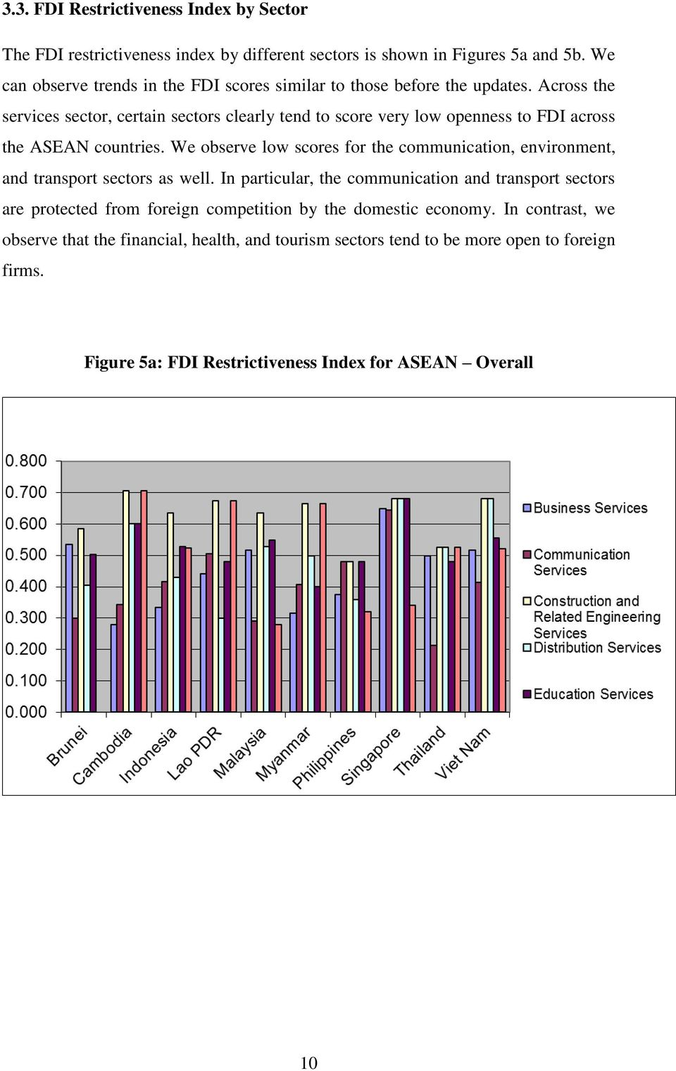 Across the services sector, certain sectors clearly tend to score very low openness to FDI across the ASEAN countries.