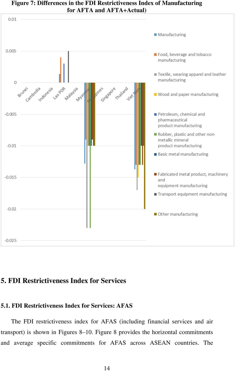 FDI Restrictiveness Index for Services: AFAS The FDI restrictiveness index for AFAS (including financial