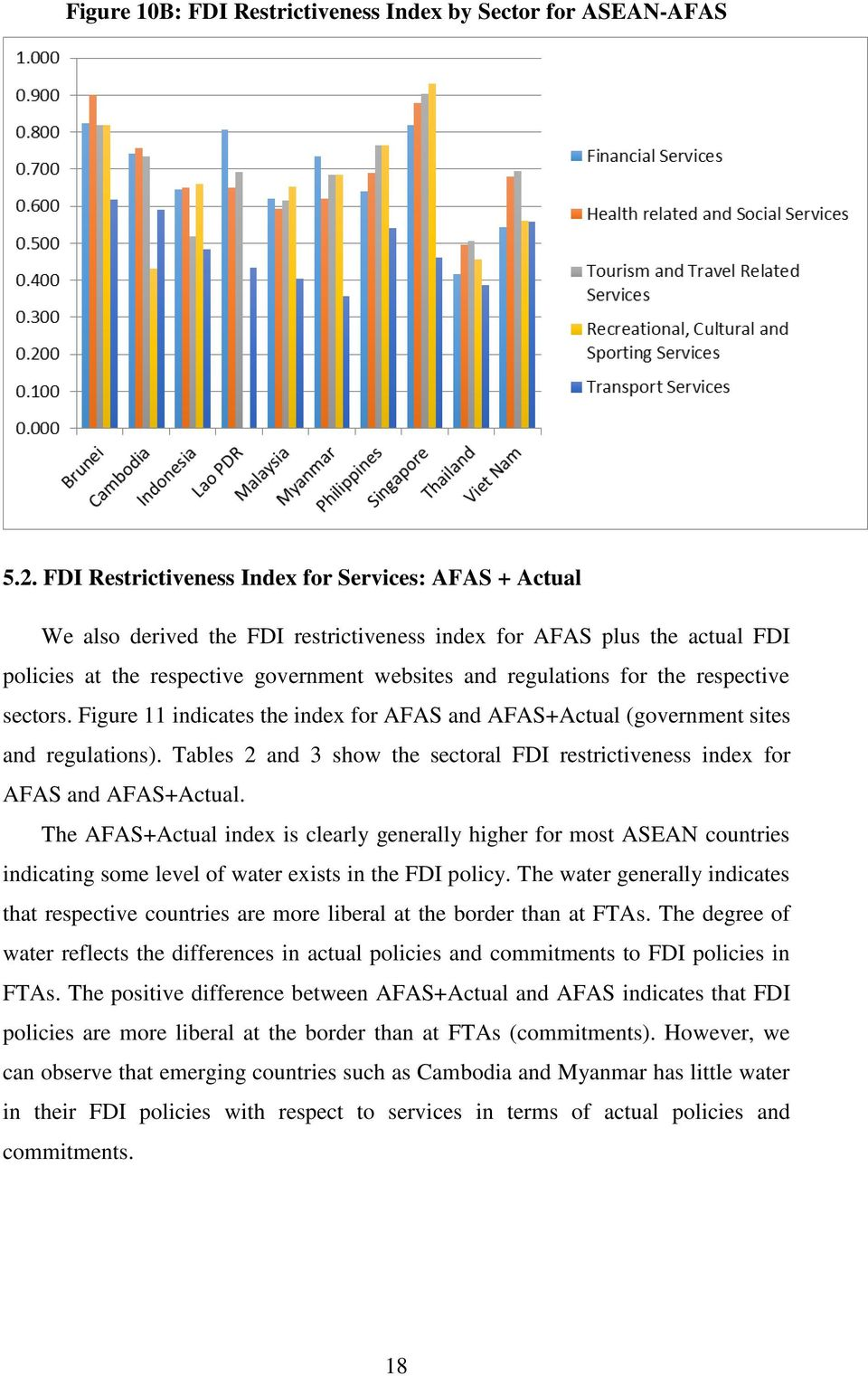 respective sectors. Figure 11 indicates the index for AFAS and AFAS+Actual (government sites and regulations). Tables 2 and 3 show the sectoral FDI restrictiveness index for AFAS and AFAS+Actual.