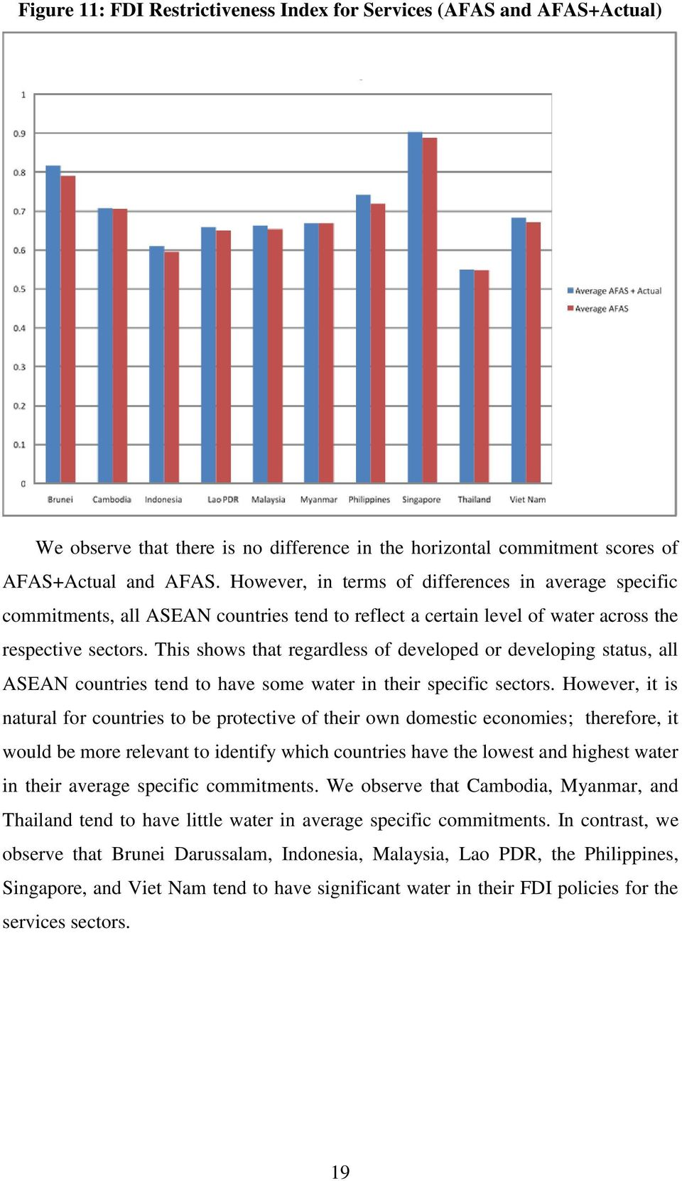 This shows that regardless of developed or developing status, all ASEAN countries tend to have some water in their specific sectors.