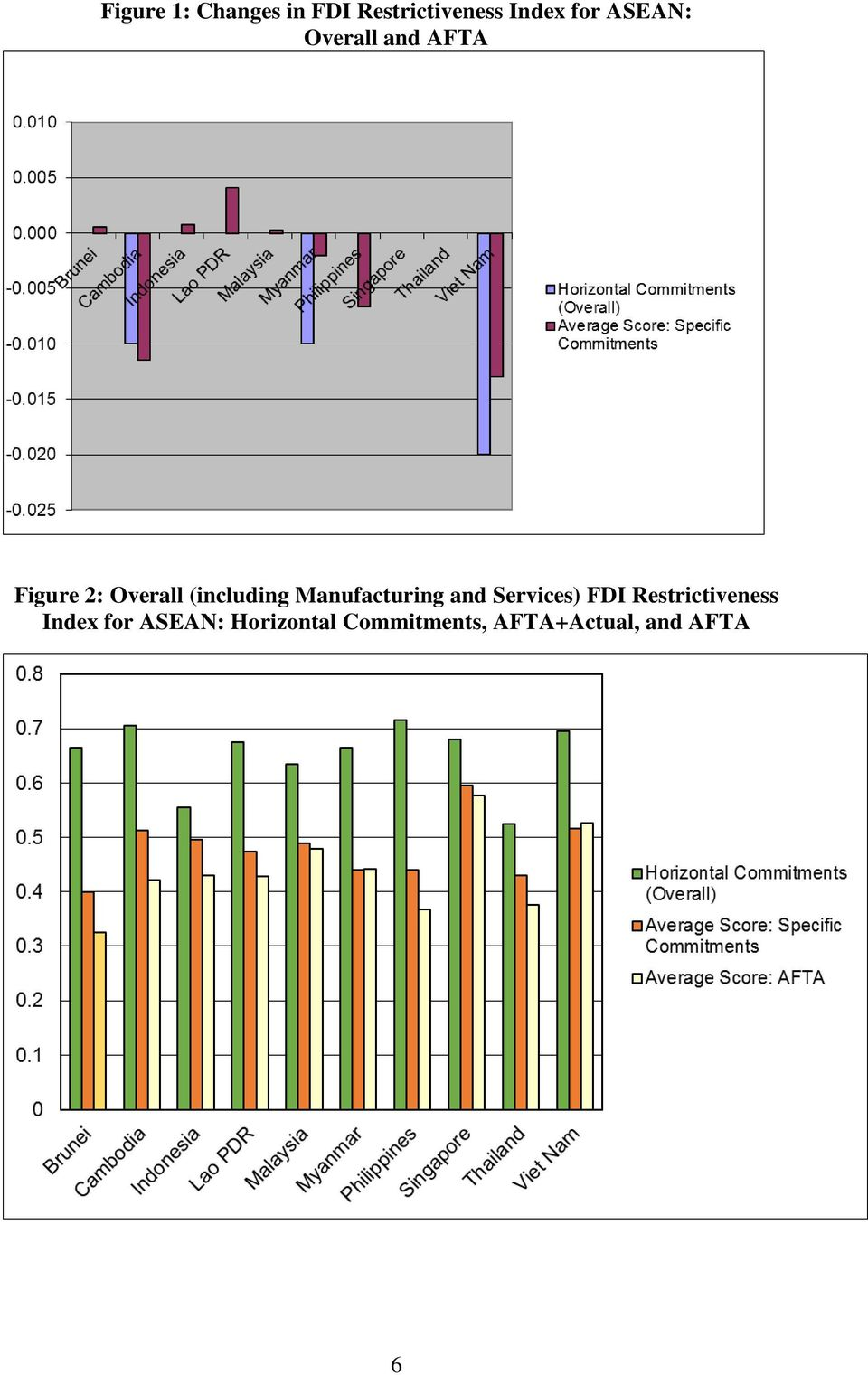 Manufacturing and Services) FDI Restrictiveness Index