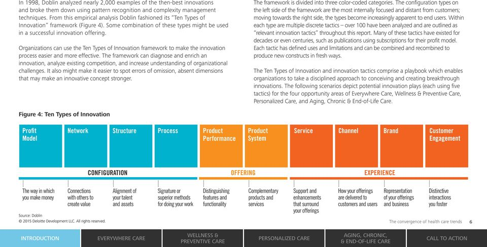 Organizations can use the Ten Types of Innovation framework to make the innovation process easier and more effective.