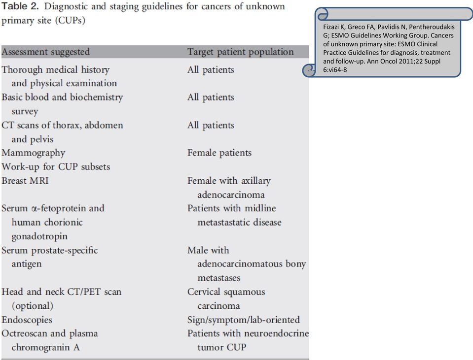 Cancers of unknown primary site: ESMO Clinical