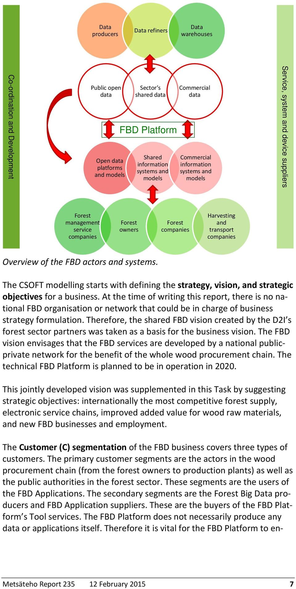 Overview of the FBD actors and systems. The CSOFT modelling starts with defining the strategy, vision, and strategic objectives for a business.