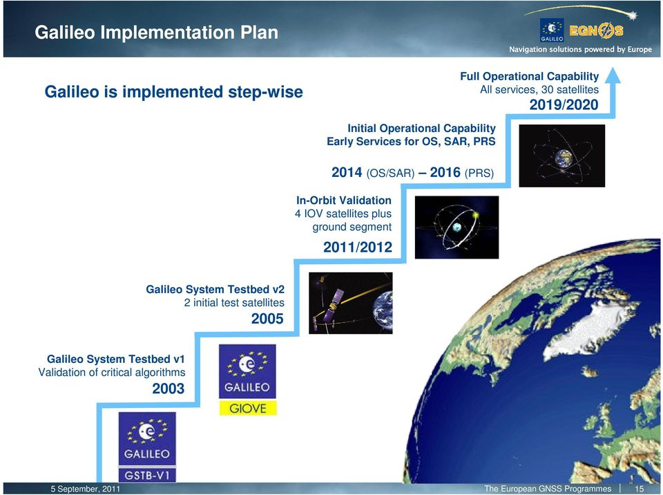 In-Orbit Validation 4 IOV satellites plus ground segment 2011/2012 Galileo System Testbed v2 2 initial test