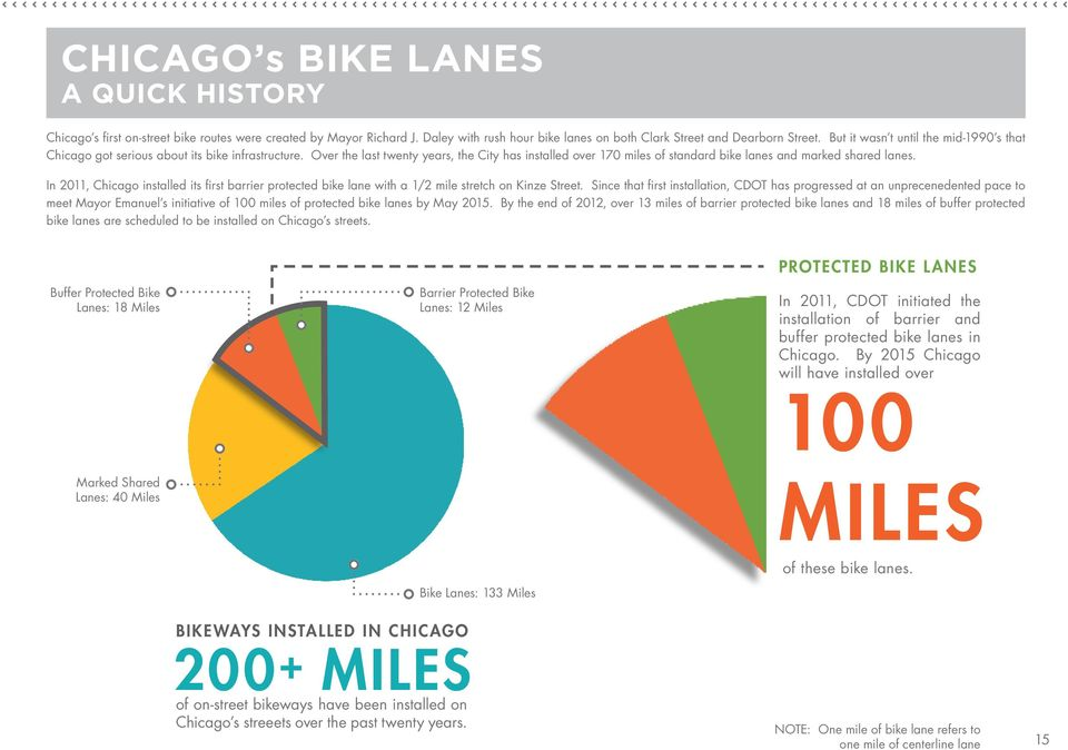 Over the last twenty years, the City has installed over 170 miles of standard bike lanes and marked shared lanes.