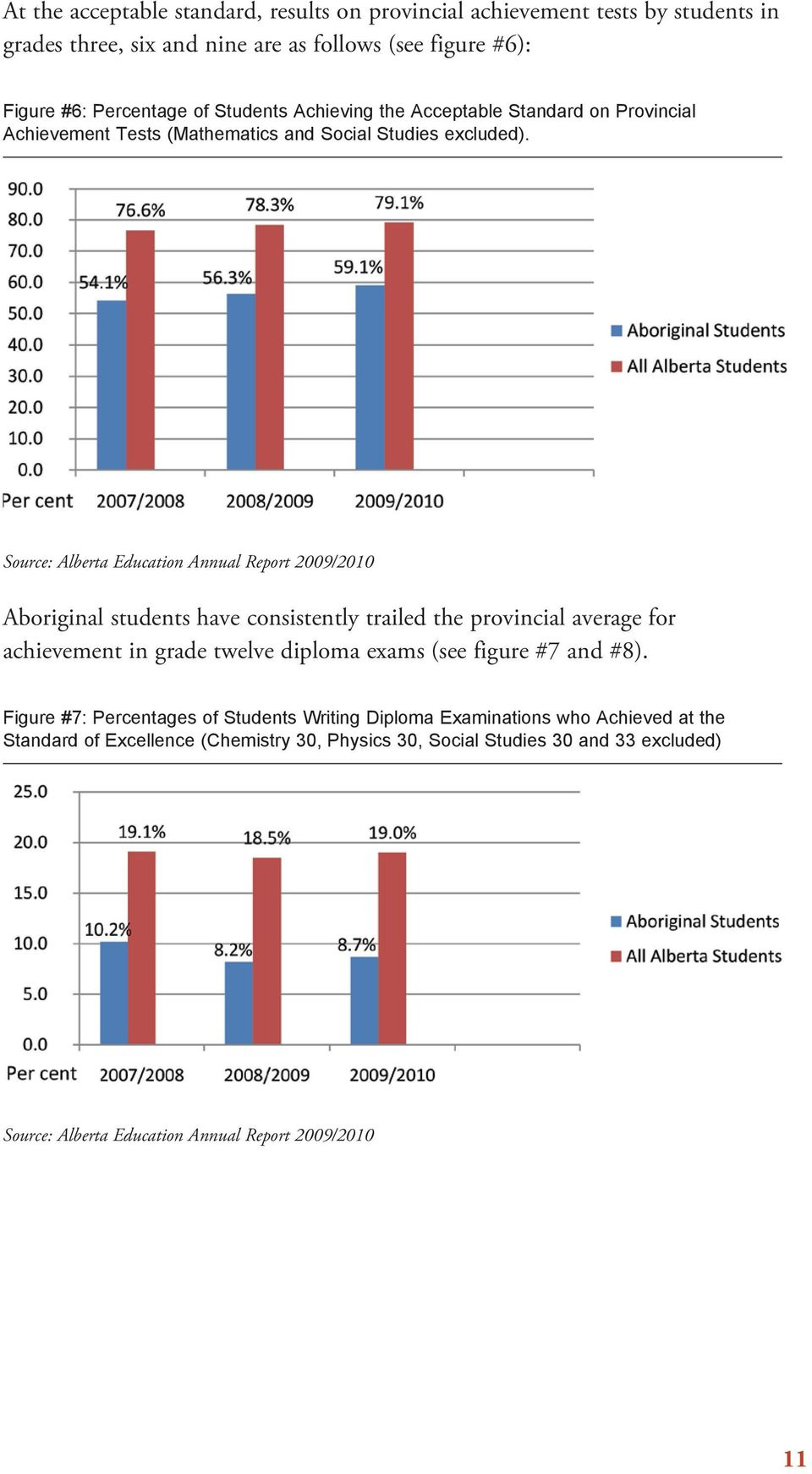 Source: Alberta Education Annual Report 2009/2010 Aboriginal students have consistently trailed the provincial average for achievement in grade twelve diploma exams (see