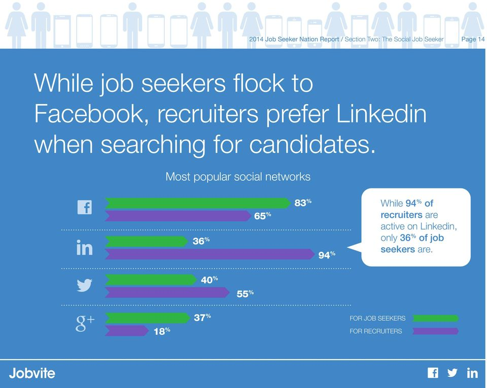 Most popular social networks 36 % 65 % 83 % 94 % While 94 % of recruiters are active