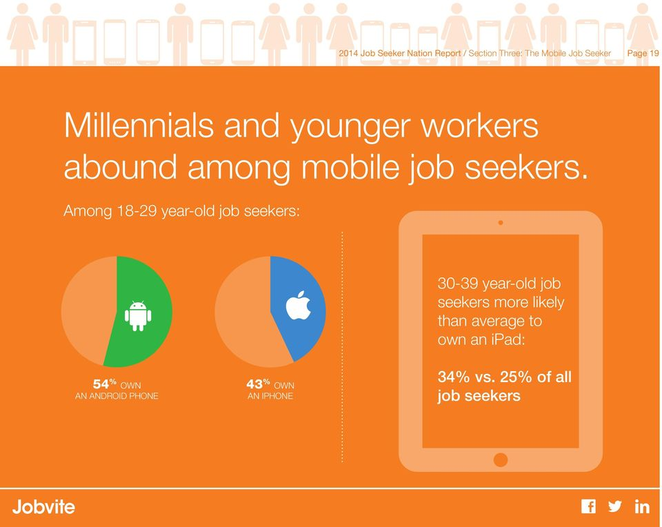 Among 18-29 year-old job seekers: 54+46 43+57 54 % OWN AN ANDROID PHONE 43 % OWN