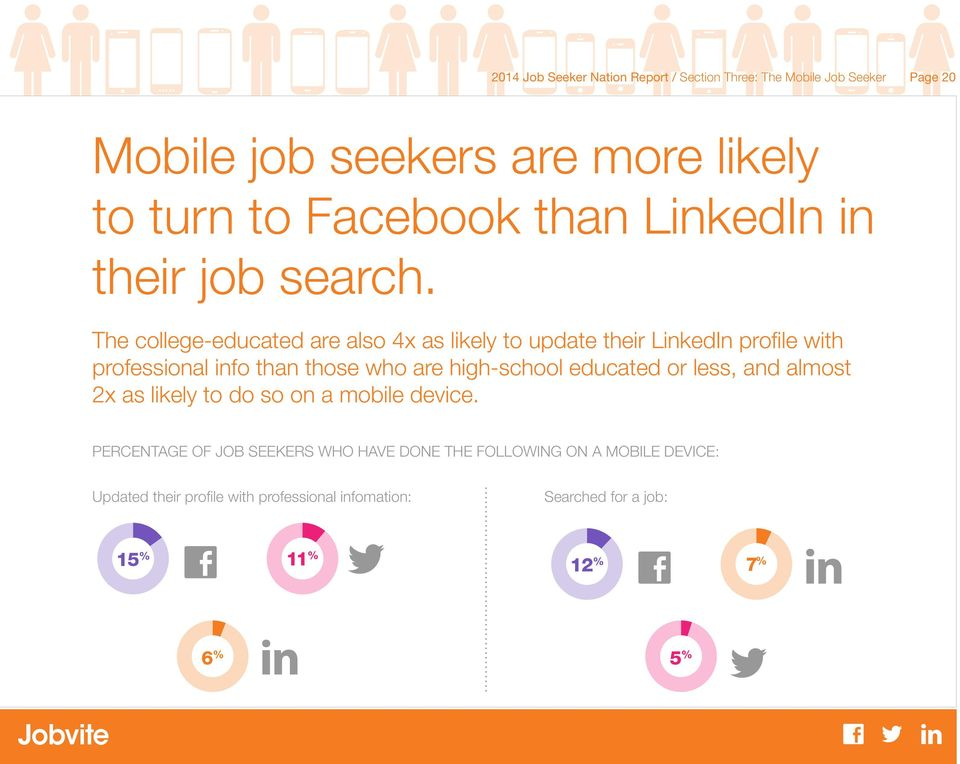 The college-educated are also 4x as likely to update their LinkedIn profile with professional info than those who are high-school educated or