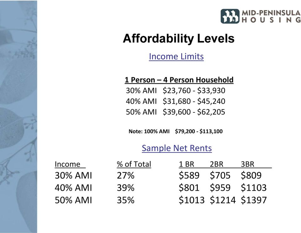 AMI $79,200 $113,100 Sample Net Rents Income % of Total 1 BR 2BR 3BR 30%
