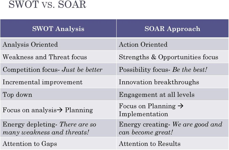 Top down Focus on analysis Planning Energy depleting- There are so many weakness and threats!