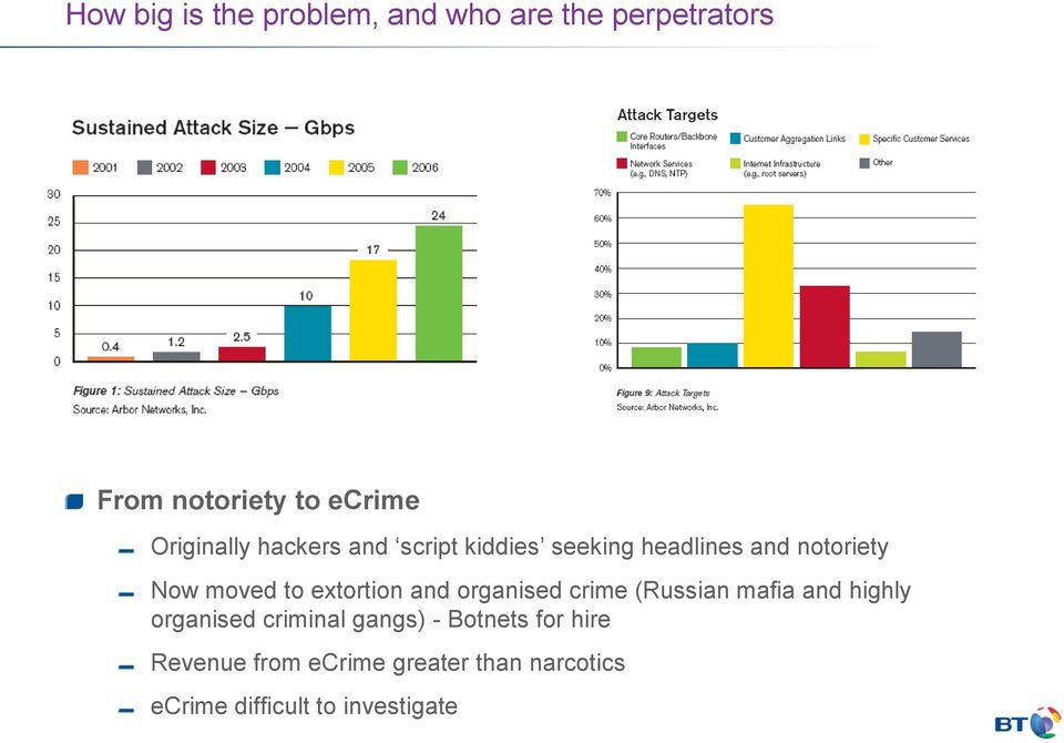 extortion and organised crime (Russian mafia and highly organised criminal gangs) -