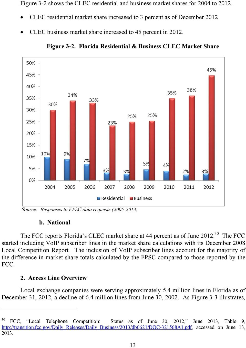 National The FCC reports Florida s CLEC market share at 44 percent as of June 2012.