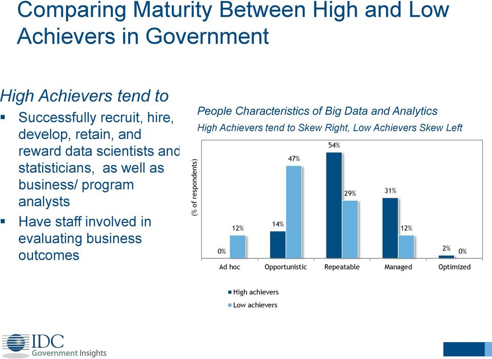 in evaluating business outcomes People Characteristics of Big Data and Analytics High Achievers tend to Skew Right, Low