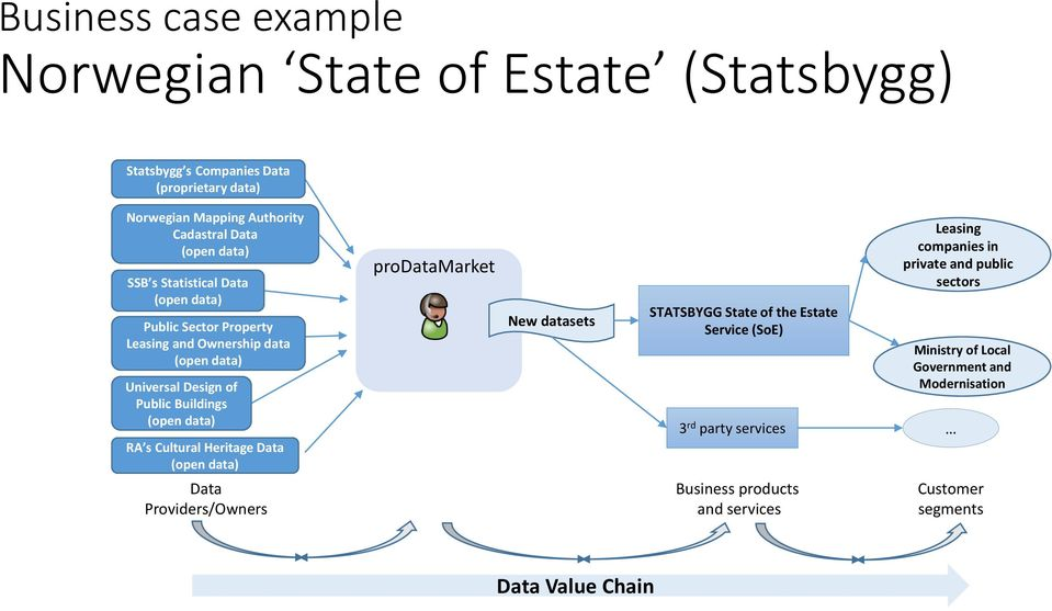 s Cultural Heritage Data (open data) prodatamarket New datasets STATSBYGG State of the Estate Service (SoE) 3 rd party services Leasing companies in