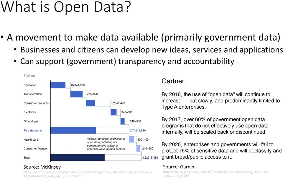 A movement to make data available (primarily government data) Businesses and citizens can develop new ideas, services and applications Can support (government) transparency and accountability