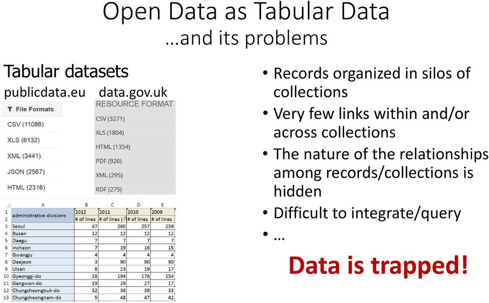 uk Records organized in silos of collections Very few links within