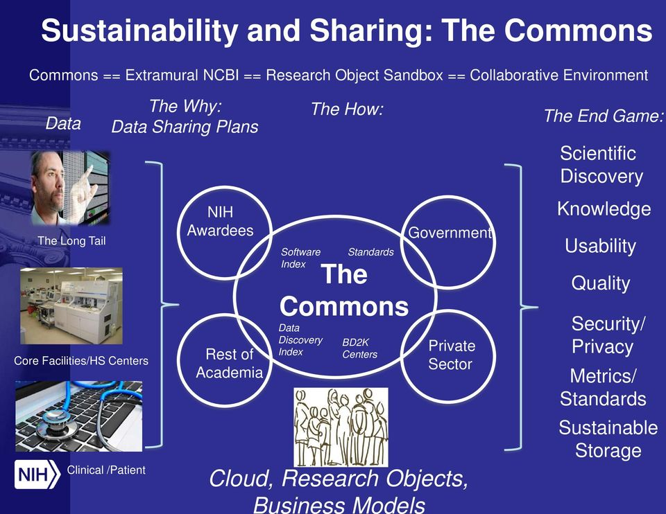 The How: Index The Commons Data Discovery Index Standards BD2K Centers Government Private Sector Cloud, Research Objects,