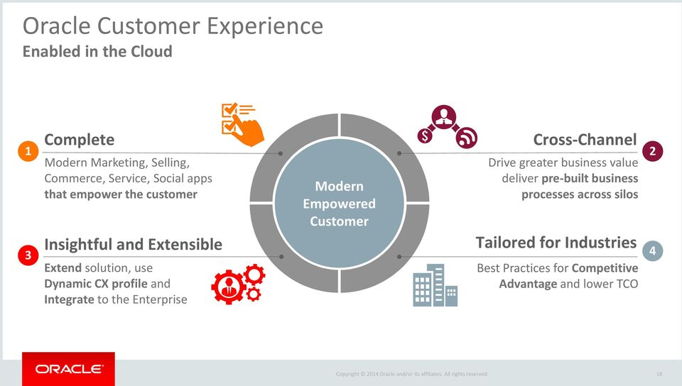 Integrate to the Enterprise Modern Empowered Customer Cross-Channel Drive greater business value deliver