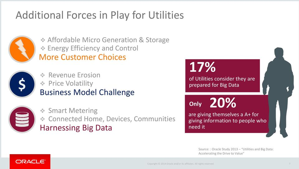Communities Harnessing Big Data 17% of Utilities consider they are prepared for Big Data Only 20% are giving themselves a