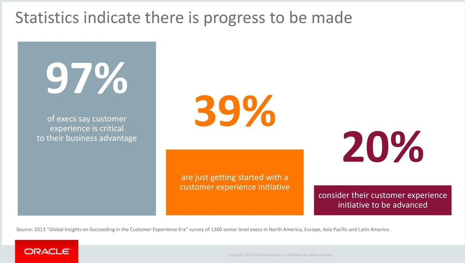 their customer experience initiative to be advanced Source: 2013 Global Insights on Succeeding in the