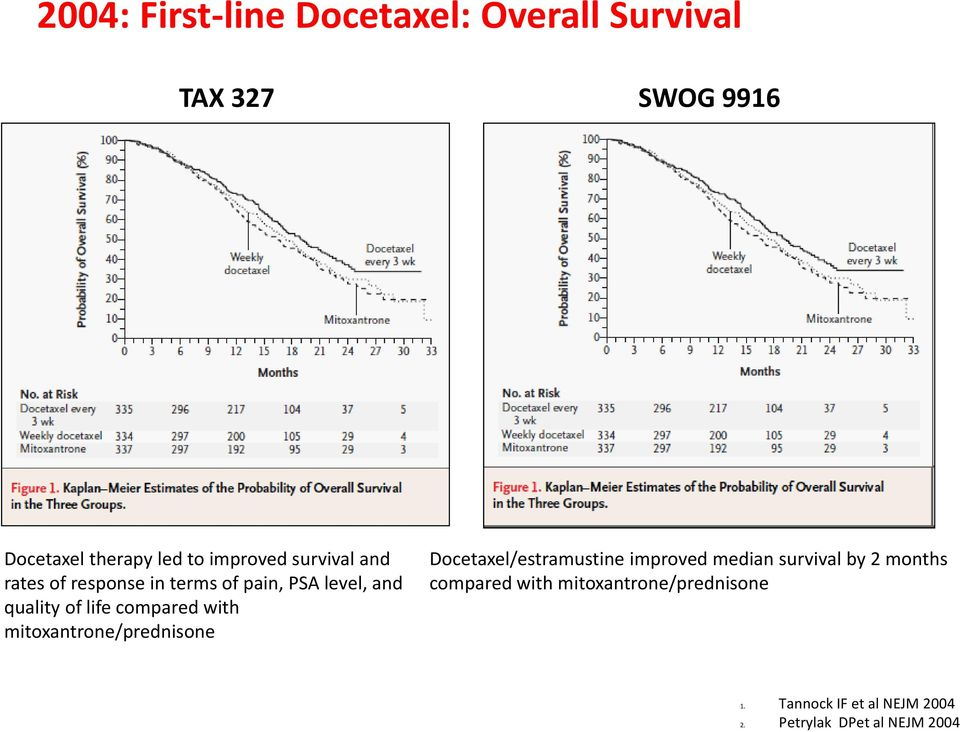 compared with mitoxantrone/prednisone Docetaxel/estramustine improved median survival by 2