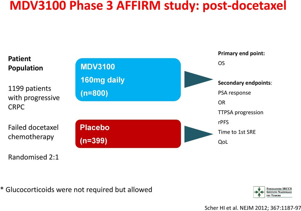 Placebo (n=399) Primary end point: OS Secondary endpoints: PSA response OR TTPSA progression