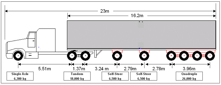 Axle Weights For Tractor Trailers In Ontario : ⭐guide to vehicle weight and dimension limits in ontario