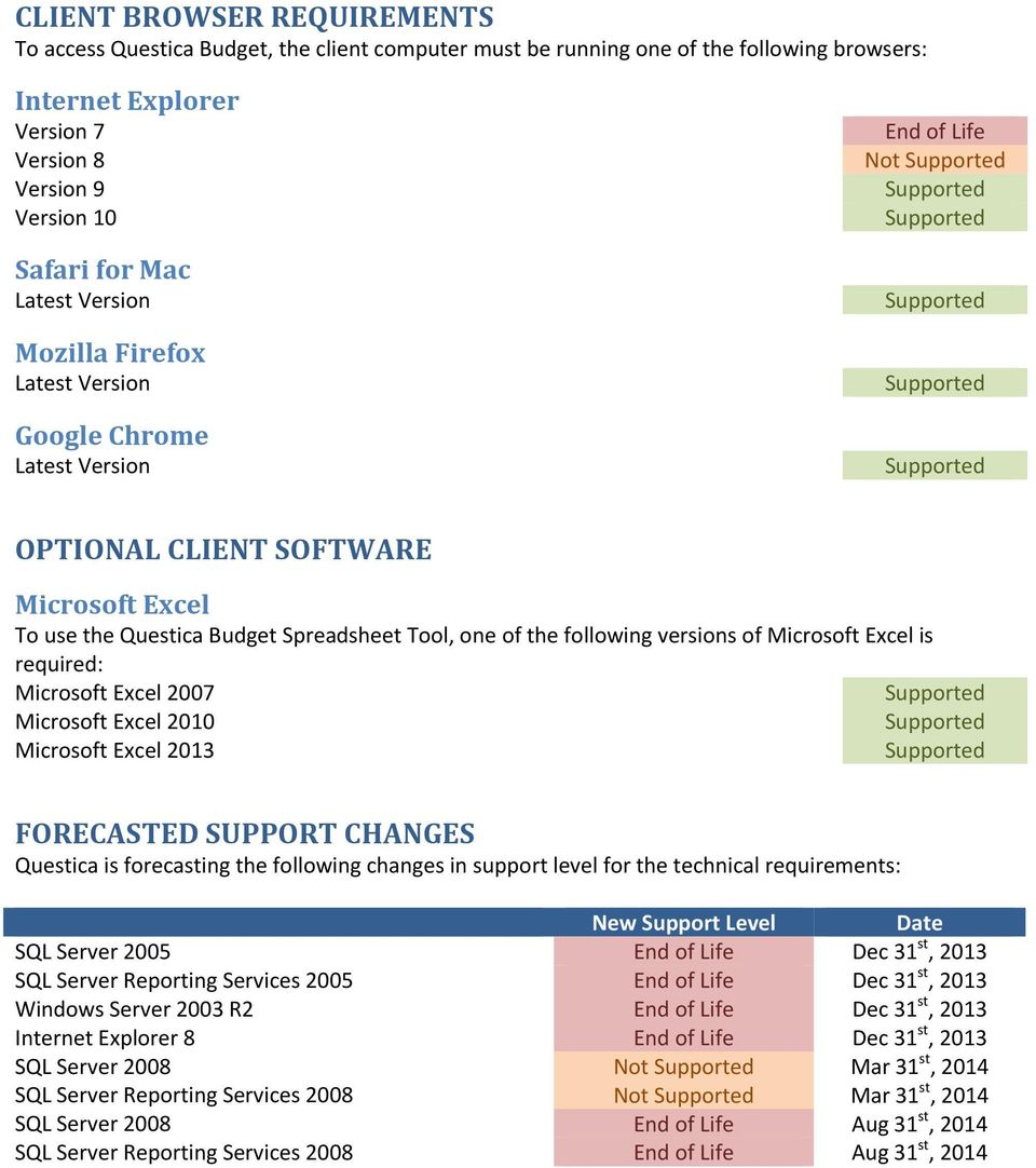 Microsoft Excel 2007 Microsoft Excel 2010 Microsoft Excel 2013 FORECASTED SUPPORT CHANGES Questica is forecasting the following changes in support level for the technical requirements: New Support