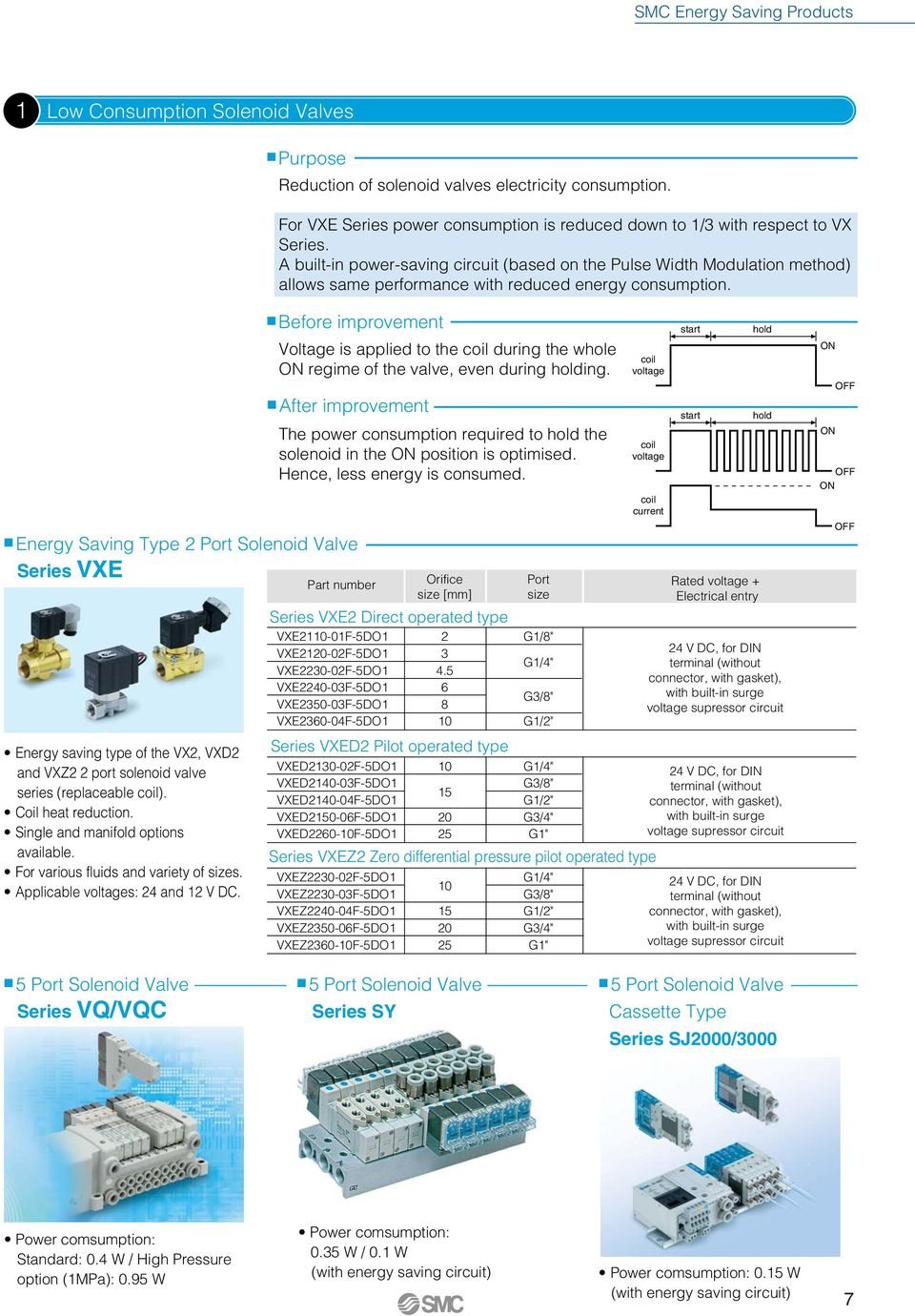 Before improvement After improvement Energy Saving Type Port Solenoid Valve Series VXE Energy saving type of the VX, VXD and VXZ port solenoid valve series (replaceable coil). Coil heat reduction.