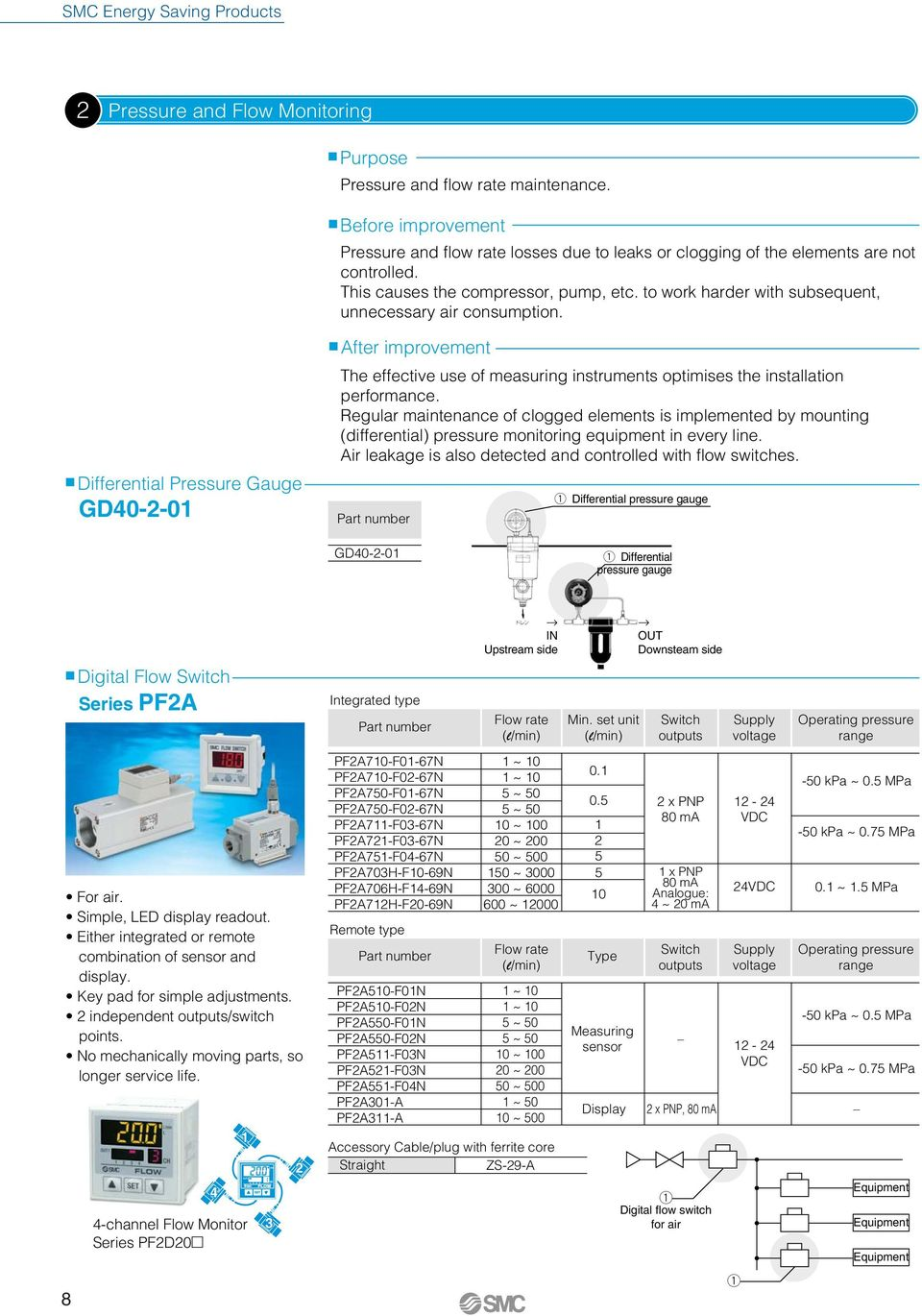 After improvement Differential Pressure Gauge GD40--01 The effective use of measuring instruments optimises the installation performance.