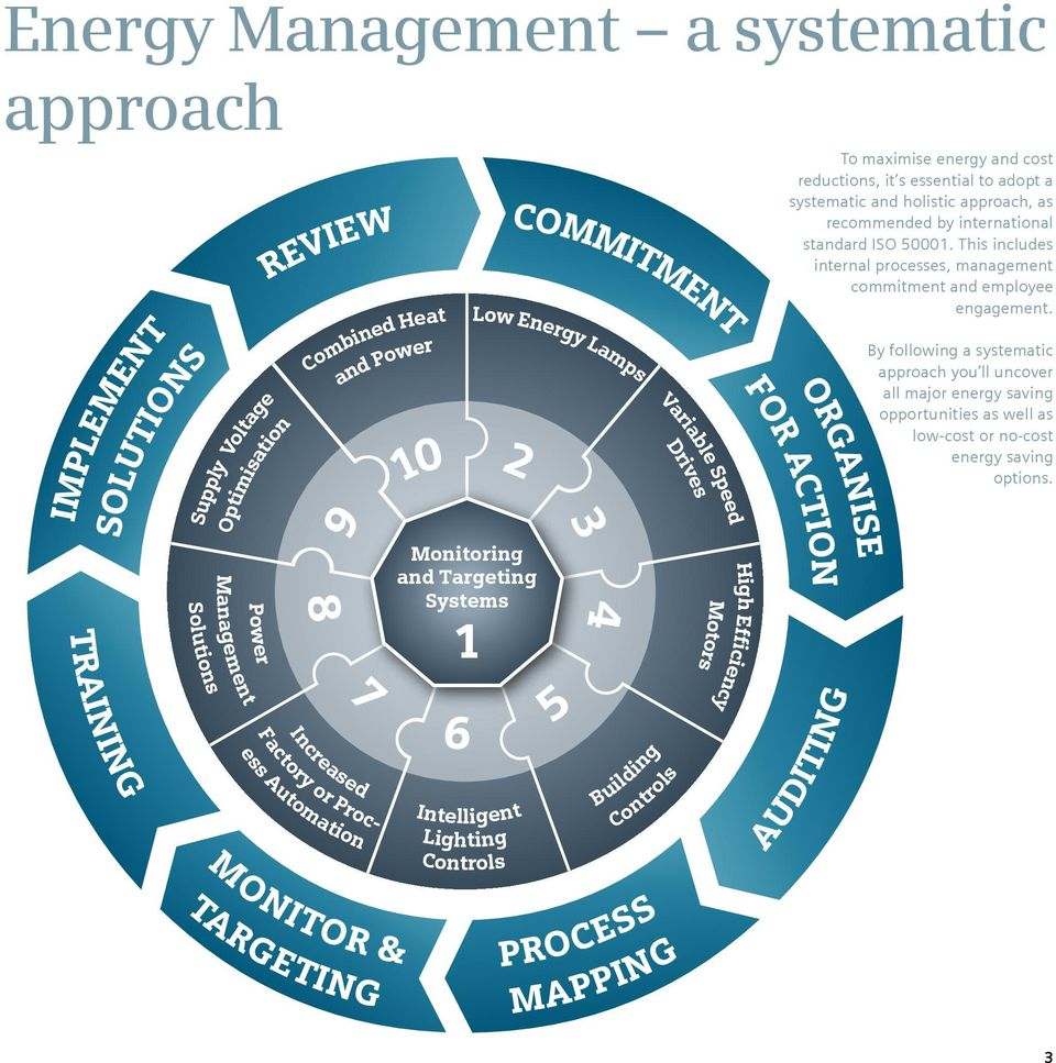 Efficiency FOR ACTION To maximise energy and cost reductions, it s essential to adopt a systematic and holistic approach, as recommended by international standard ISO 50001.