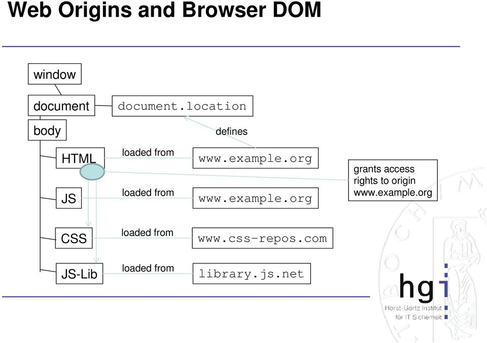 org www.example.org grants access rights to origin www.example.org CSS loaded from www.